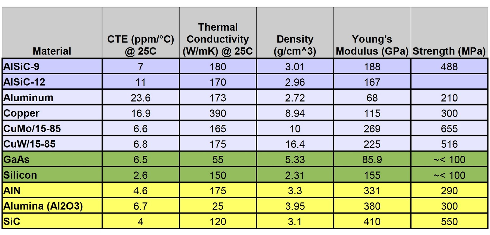 solution manual electronic properties of materials